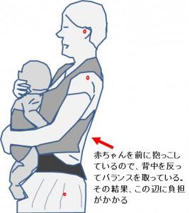 骨盤の歪み・腰痛 赤ちゃんを身体の前で抱っこする